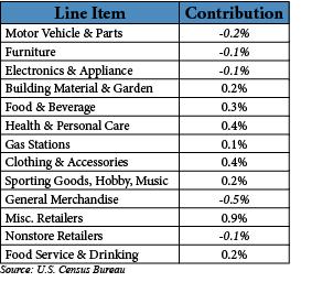 Retail Sales 815