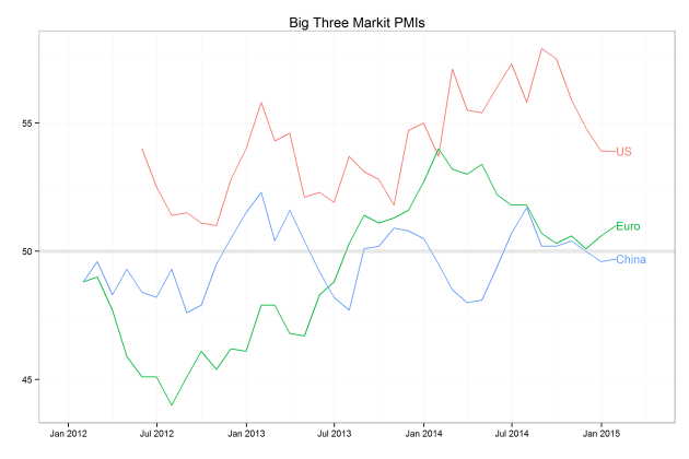 Chart 2- Markit PMIs for three important economies.  Source: Markit, Bloomberg