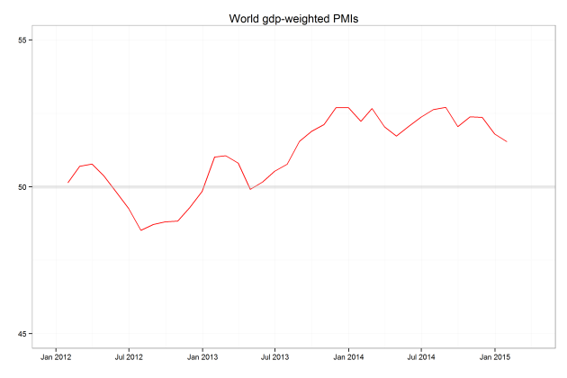 Chart 3-  World GDP weighted PMI.  Source: Markit, Bloomberg, Astor calculations.