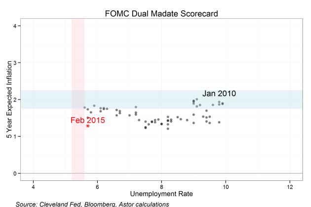 FOMC dual mandate scorecard