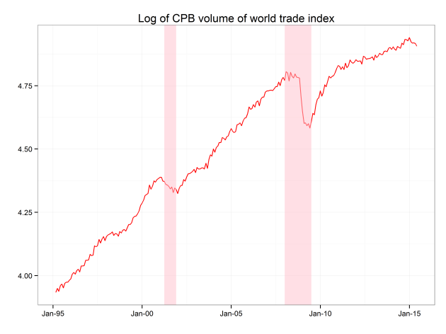 Source: CPB Netherlands Bureau for Economic Policy Analysis, Astor calculations
