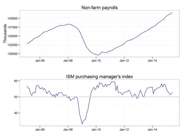 US total payroll employment, ISM Purchasing Managers index, source: Bloomberg