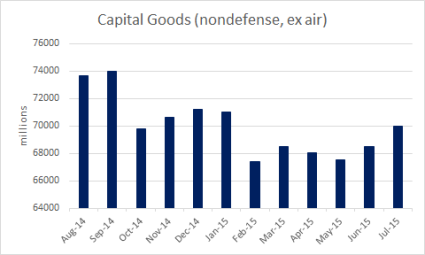 Capital Goods (nondefense, ex air)