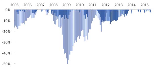 drawdown-chart